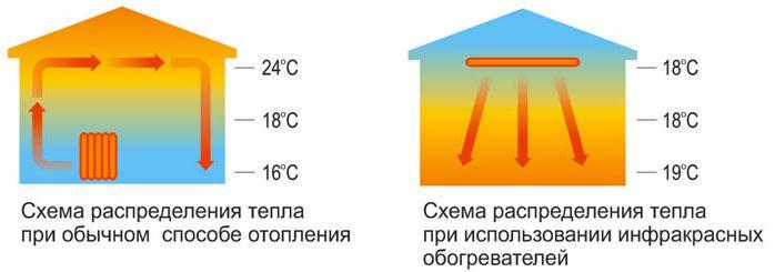 Рейтинг инфракрасных обогревателей для дома