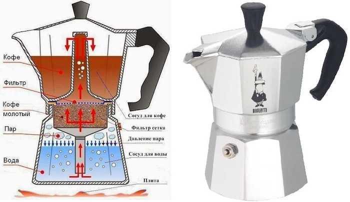 Виды кофемашин для дома - Какую кофеварку выбрать, плюсы и минусы