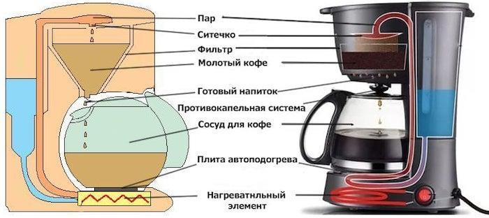 Какая кофеварка лучше гейзерная или капельная