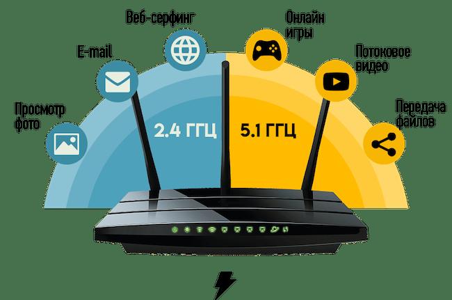 Как выбрать роутер Wi-Fi для квартир, роутер для дома какой лучше - ТОП 10