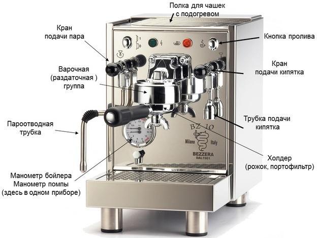 Что такое рожковая кофеварка: Основные отличия кофемашин рожкового типа