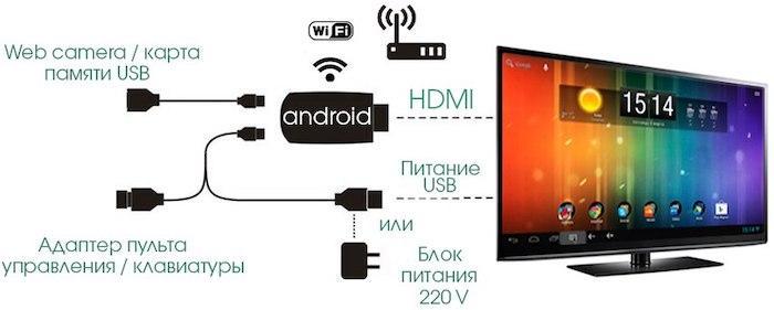Как сделать из обычного телевизора Smart TV