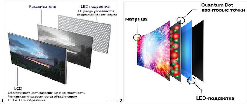 Какой телевизор от Самсунг лучше купить - Как выбрать телевизор Samsung