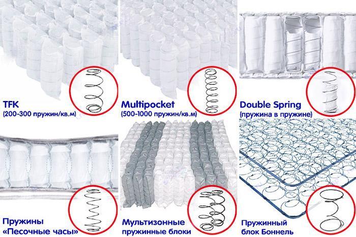 Какой матрас лучше, пружинный или пенополиуретановый