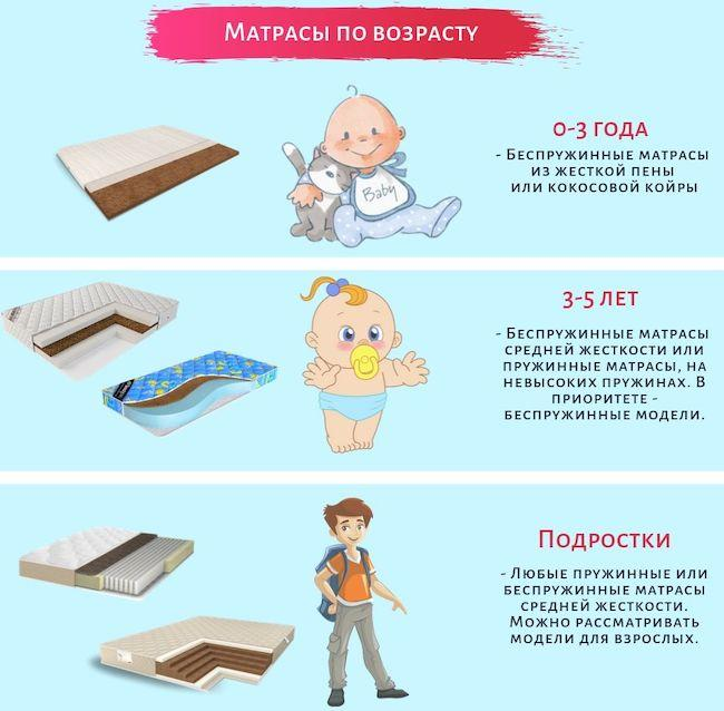 Какой матрас выбрать для ребенка – Рейтинг и размеры детских матрасов