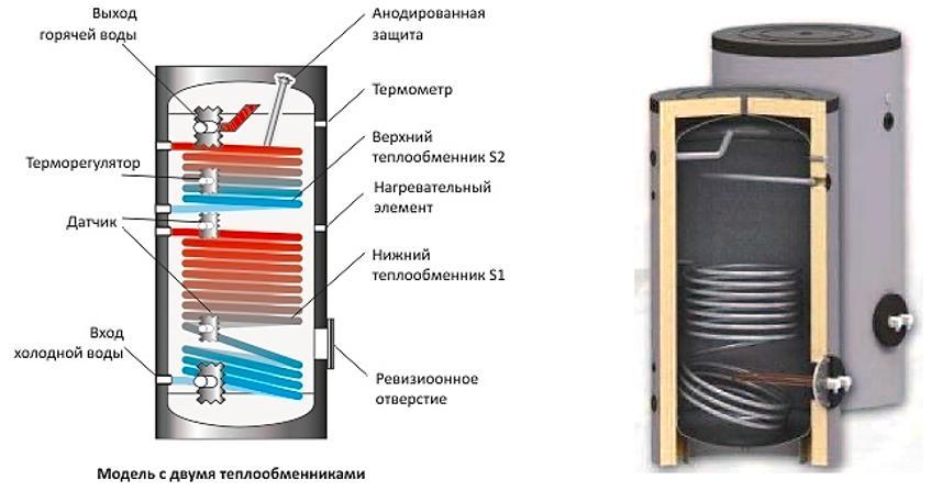 Как выбрать электрический накопительный водонагреватель для дачи