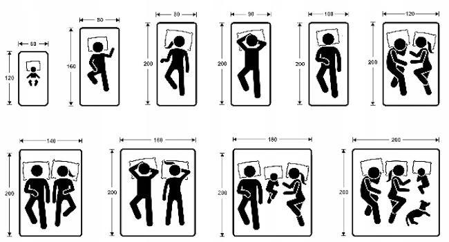 Какие размеры матрасов бывают - критерии выбора матраса для кровати