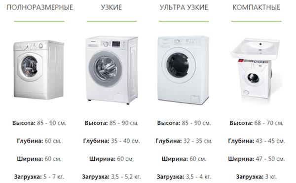 Как выбрать стиральную машину, какую лучше купить: определяемся с критериями